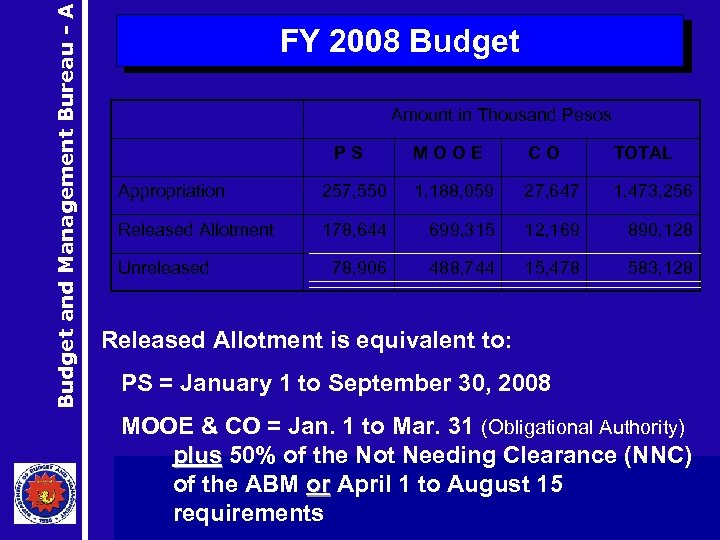 Budget and Management Bureau - A FY 2008 Budget Amount in Thousand Pesos PS