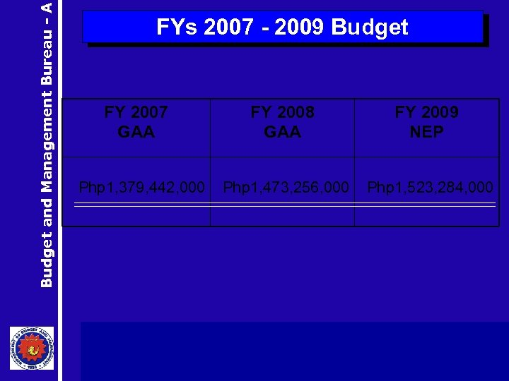 Budget and Management Bureau - A FYs 2007 - 2009 Budget FY 2007 GAA