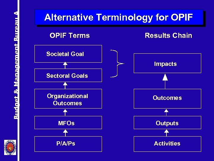 Budget & Management Bureau A Alternative Terminology for OPIF Terms Results Chain Societal Goal