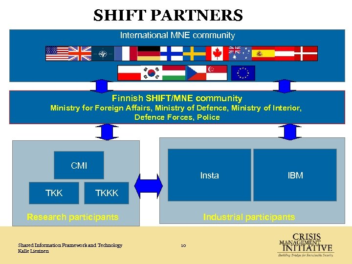 SHIFT PARTNERS International MNE community Finnish SHIFT/MNE community Ministry for Foreign Affairs, Ministry of