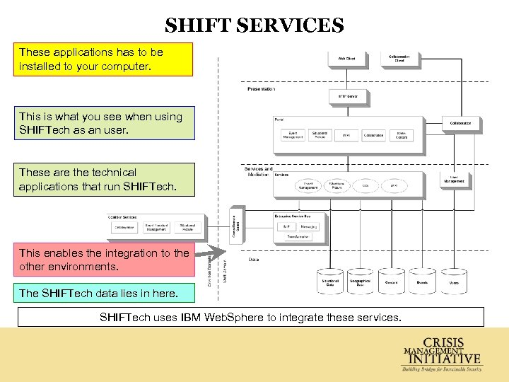 SHIFT SERVICES These applications has to be installed to your computer. This is what