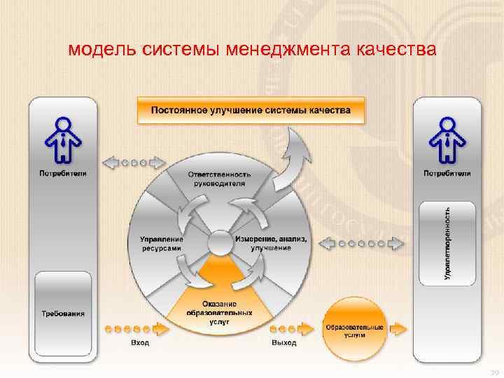 модель системы менеджмента качества 39 39