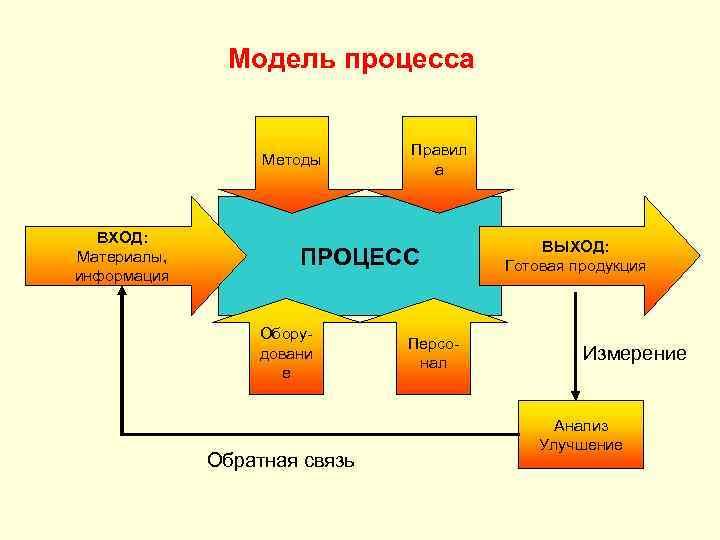 Модель процесса Методы ВХОД: Материалы, информация Правил а ПРОЦЕСС Оборудовани е Обратная связь Персонал