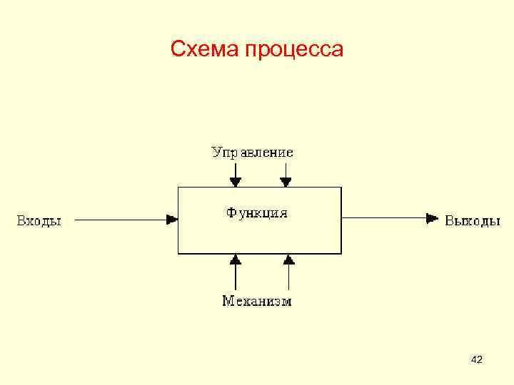 Схема процесса 42