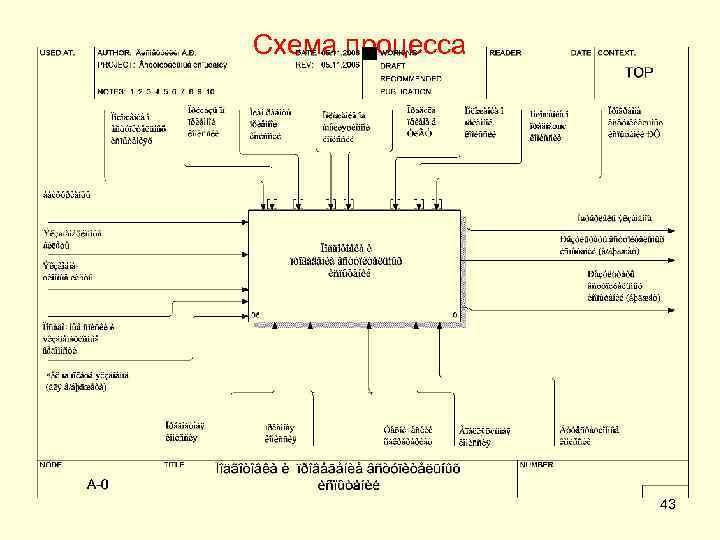 Схема процесса 43