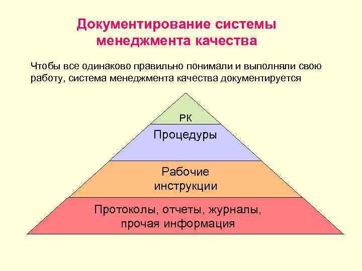 Документирование системы менеджмента качества Чтобы все одинаково правильно понимали и выполняли свою работу, система