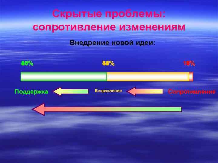 Скрытые проблемы: сопротивление изменениям Внедрение новой идеи: 50% 45% 40% 35% 30% 25% 20%