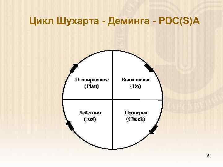 Цикл Шухарта - Деминга - PDC(S)A 6
