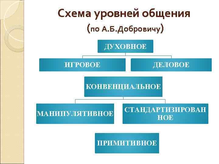 Схема уровней общения (по А. Б. Добровичу) ДУХОВНОЕ ИГРОВОЕ ДЕЛОВОЕ КОНВЕНЦИАЛЬНОЕ МАНИПУЛЯТИВНОЕ СТАНДАРТИЗИРОВАН НОЕ