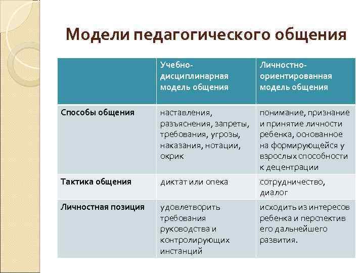 Модели педагогического общения Учебнодисциплинарная модель общения Личностноориентированная модель общения Способы общения наставления, разъяснения, запреты,