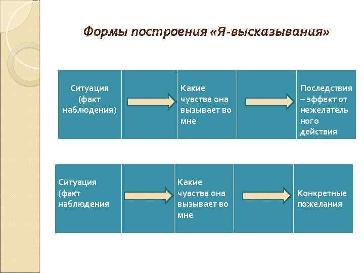 Формы построения «Я-высказывания» Ситуация (факт наблюдения) Ситуация (факт наблюдения Какие чувства она вызывает во