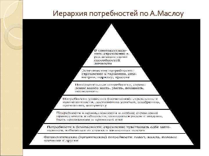 Иерархия потребностей по А. Маслоу