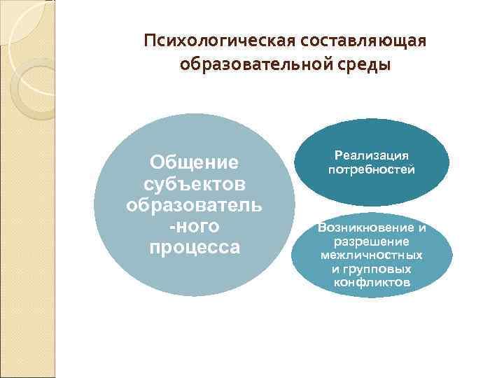 Психологическая составляющая образовательной среды Общение субъектов образователь -ного процесса Реализация потребностей Возникновение и разрешение