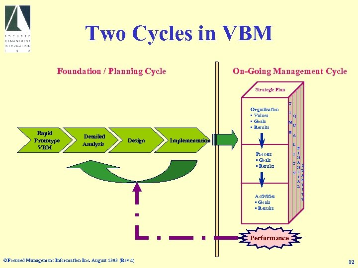 Two Cycles in VBM Foundation / Planning Cycle On-Going Management Cycle Strategic Plan T