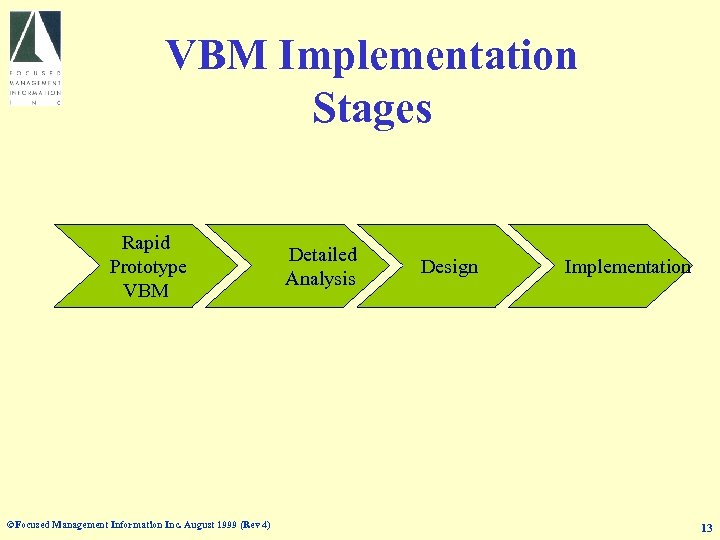 VBM Implementation Stages Rapid Prototype VBM ©Focused Management Information Inc. August 1999 (Rev 4)