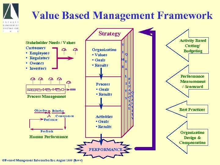 Value Based Management Framework Strategy Stakeholder Needs / Values Customers • Employees • Regulators
