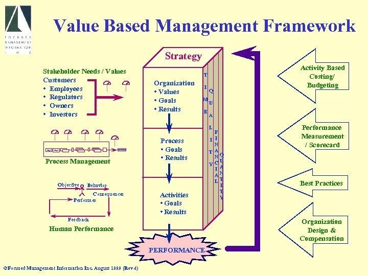 Value Based Management Framework Strategy Stakeholder Needs / Values Customers • Employees • Regulators