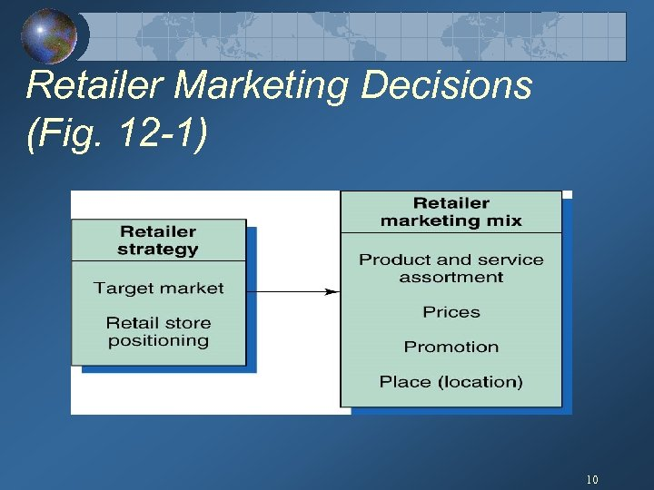 Retailer Marketing Decisions (Fig. 12 -1) 10