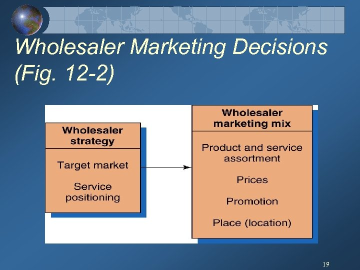 Wholesaler Marketing Decisions (Fig. 12 -2) 19