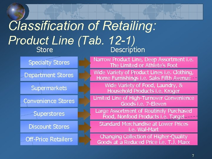 Classification of Retailing: Product Line (Tab. 12 -1) Store Specialty Stores Department Stores Supermarkets