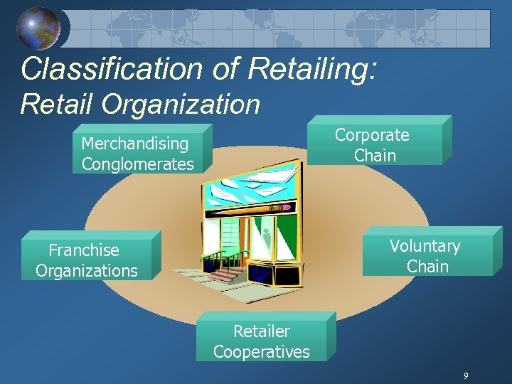 Classification of Retailing: Retail Organization Corporate Chain Merchandising Conglomerates Voluntary Chain Franchise Organizations Retailer