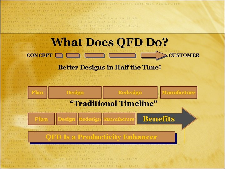 What Does QFD Do? CONCEPT CUSTOMER Better Designs in Half the Time! Plan Design