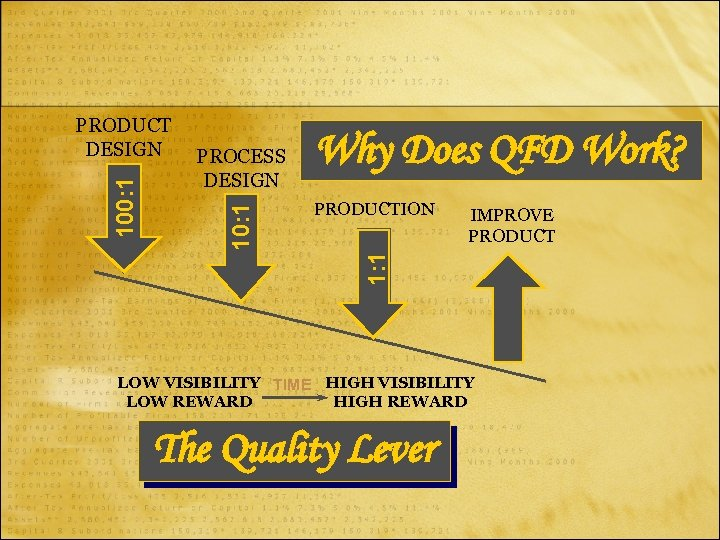 PROCESS DESIGN Why Does QFD Work? PRODUCTION IMPROVE PRODUCT 1: 1 100: 1 PRODUCT