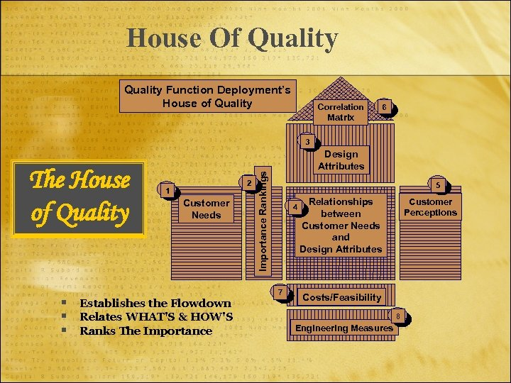 House Of Quality Function Deployment's House of Quality Correlation 6 Matrix 3 § §