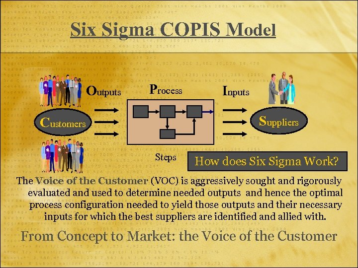 Six Sigma COPIS Model Outputs Process Inputs Suppliers Customers Steps How does Six Sigma