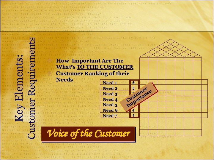 Customer Requirements Key Elements: v How Important Are The What's TO THE CUSTOMER v