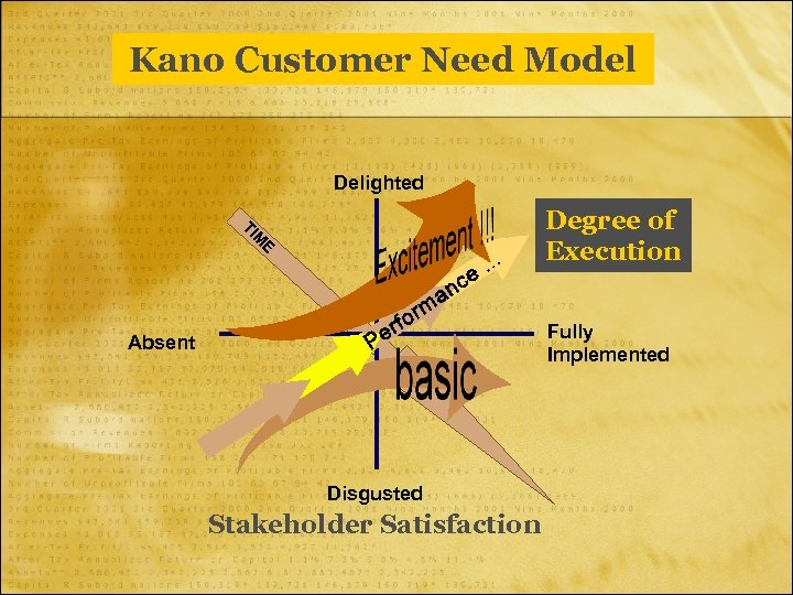 Kano Customer Need Model Delighted E M TI Degree of Execution Fully Implemented Absent
