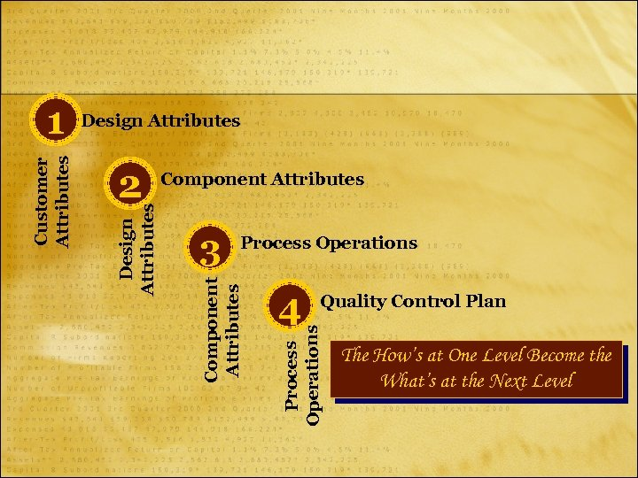 Design Attributes Component Attributes Process Operations 4 Quality Control Plan Process Operations 3 Component