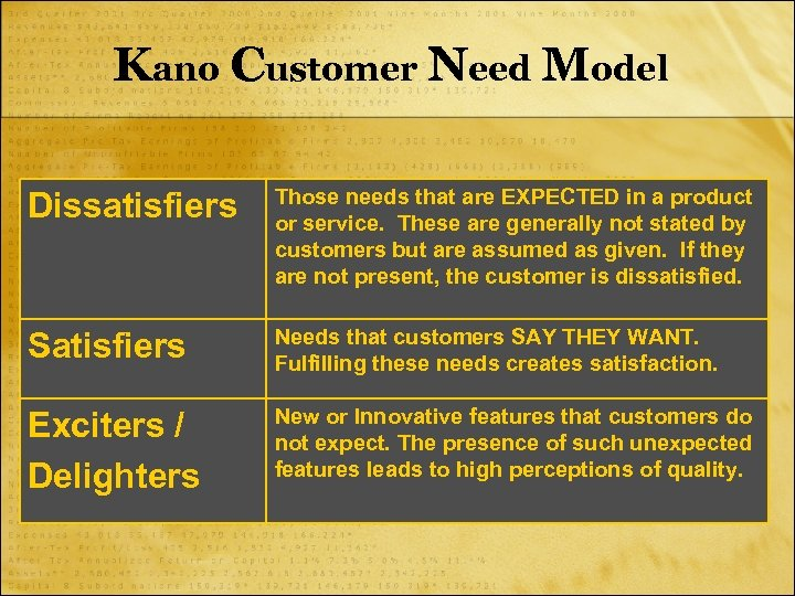 Kano Customer Need Model Dissatisfiers Those needs that are EXPECTED in a product or