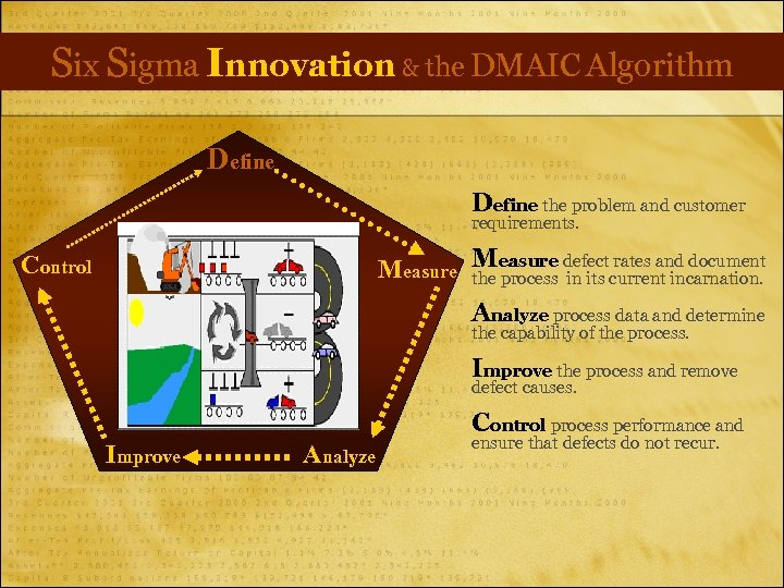 Six Sigma Innovation & the DMAIC Algorithm Define the problem and customer requirements. rates