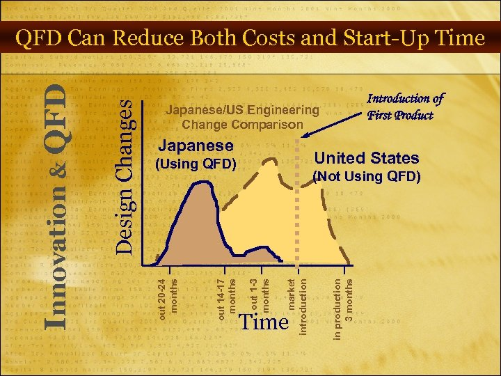 Introduction of First Product Japanese/US Engineering Change Comparison Japanese United States Time in production