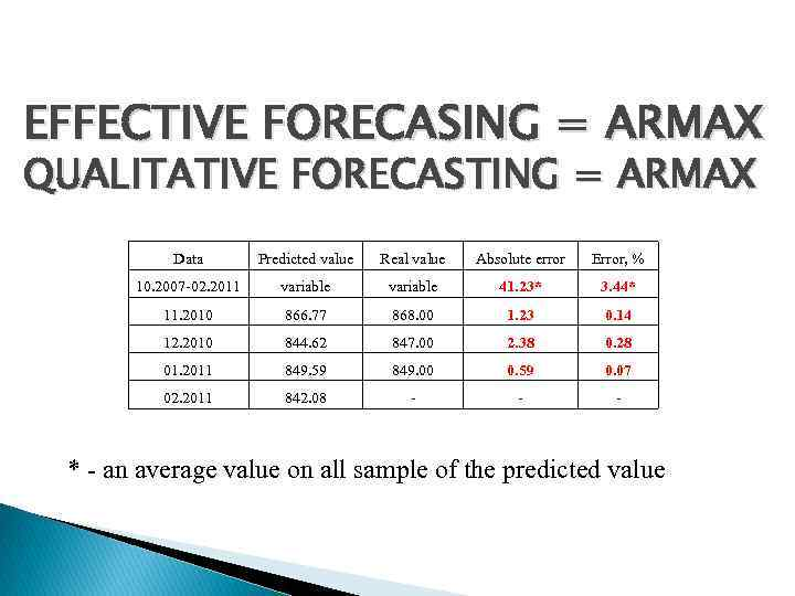 EFFECTIVE FORECASING = ARMAX QUALITATIVE FORECASTING = ARMAX Data Predicted value Real value Absolute