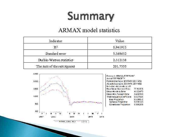 Summary ARMAX model statistics Indicator Value R 2 0. 941913 Standard error 5. 368632