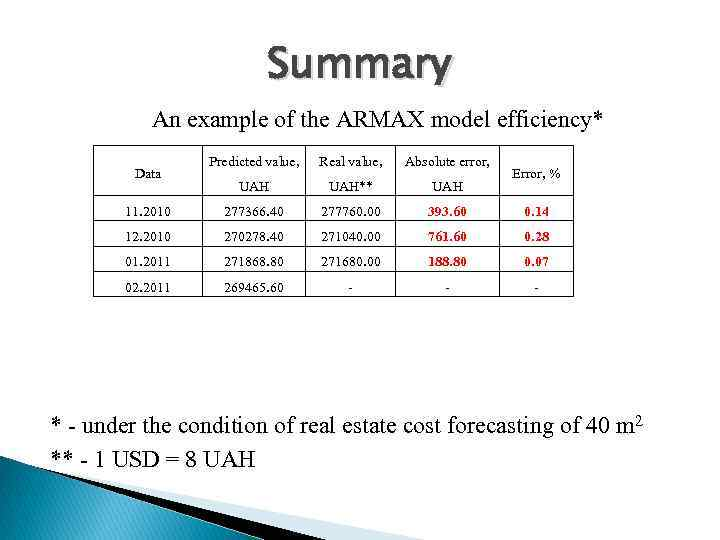 Summary An example of the ARMAX model efficiency* Predicted value, Real value, Absolute error,