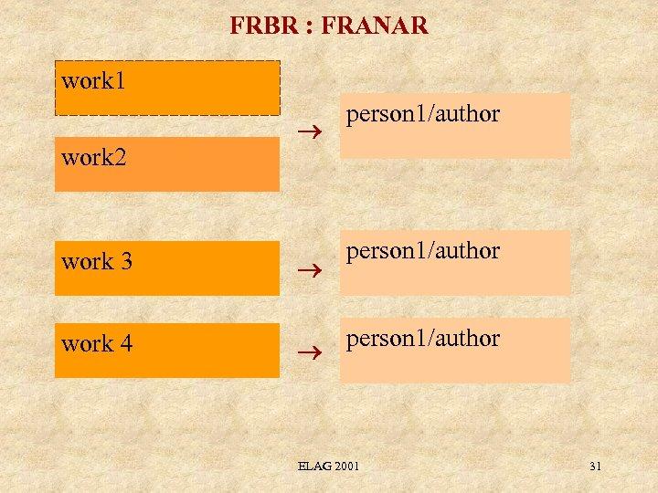 FRBR : FRANAR work 1 work 2 work 3 work 4 person 1/author ELAG