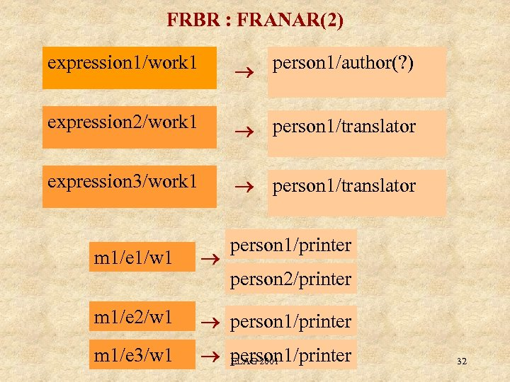 FRBR : FRANAR(2) expression 1/work 1 person 1/author(? ) expression 2/work 1 person 1/translator