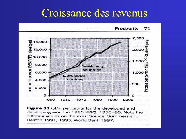 Croissance des revenus