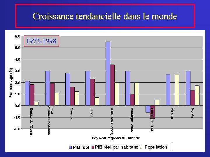 Croissance tendancielle dans le monde 6. 0 1973 -1998 5. 0 Pourcentage (%) 4.