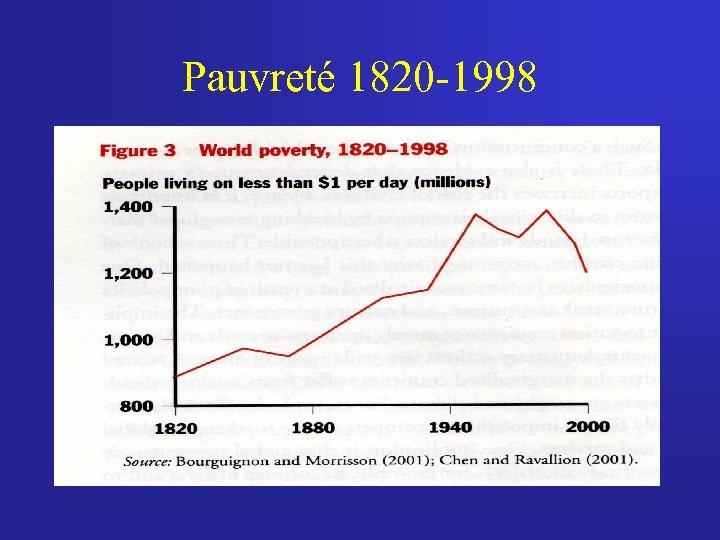 Pauvreté 1820 -1998
