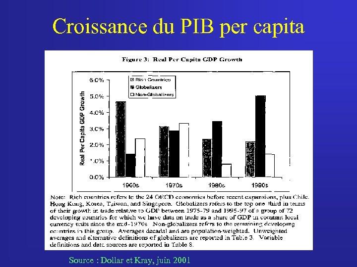 Croissance du PIB per capita Source : Dollar et Kray, juin 2001