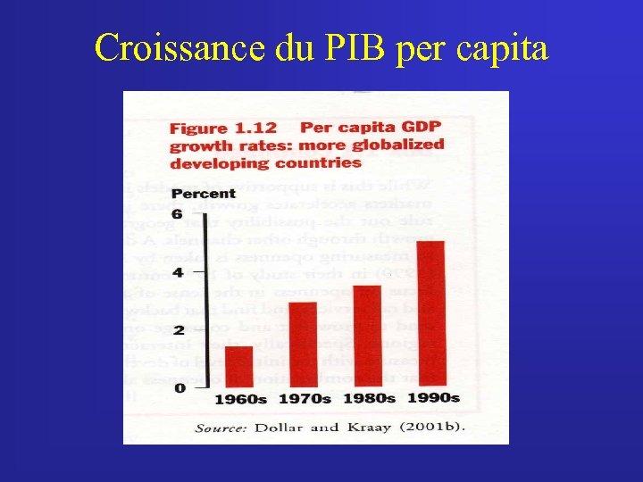 Croissance du PIB per capita