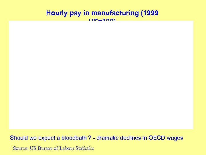 Hourly pay in manufacturing (1999 US=100) Should we expect a bloodbath ? - dramatic