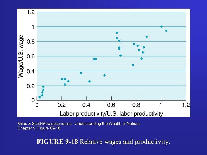 Miles & Scott/Macroeconomics: Understanding the Wealth of Nations Chapter 9, Figure 09 -18 FIGURE