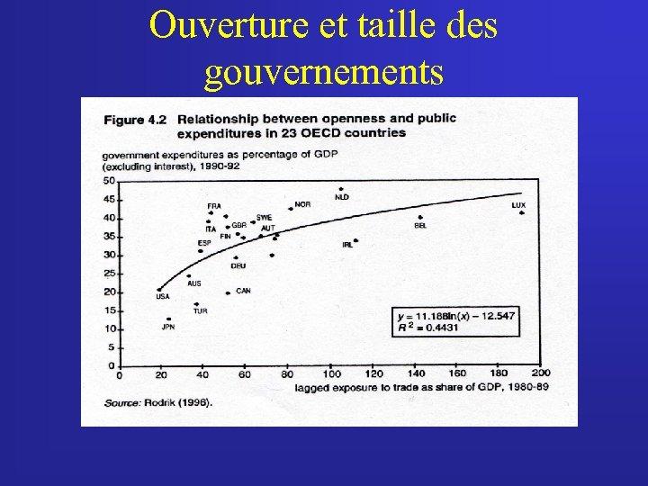 Ouverture et taille des gouvernements