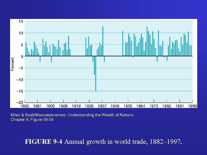 Miles & Scott/Macroeconomics: Understanding the Wealth of Nations Chapter 9, Figure 09 -04 FIGURE