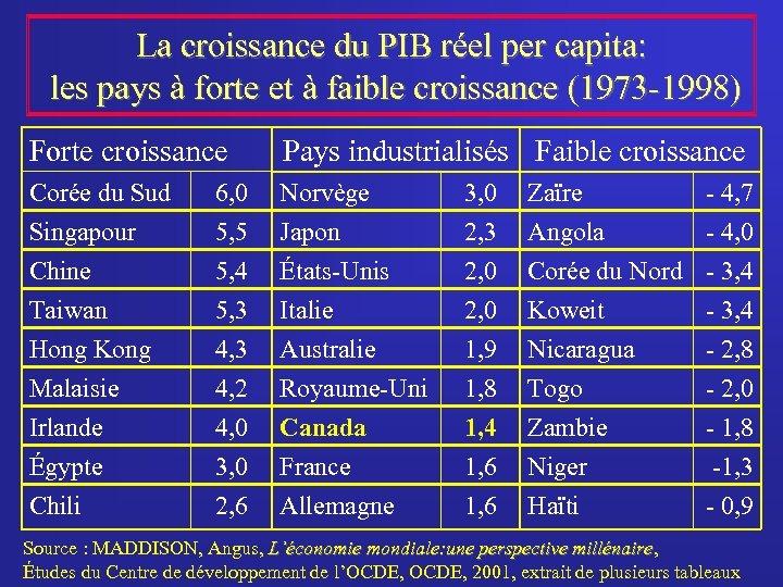 La croissance du PIB réel per capita: les pays à forte et à faible